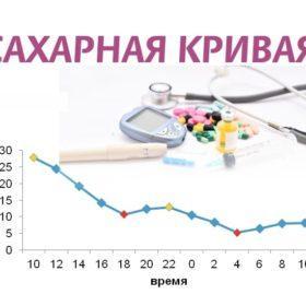 сахарная кривая